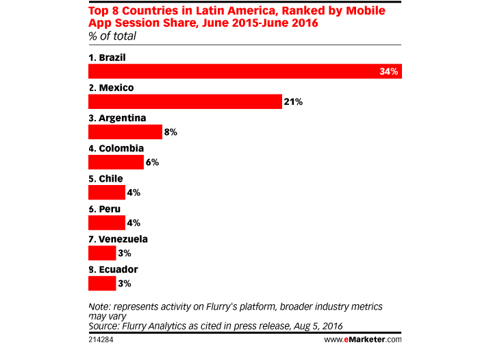 Brazil, Mexico account for half of LATAM app consumption