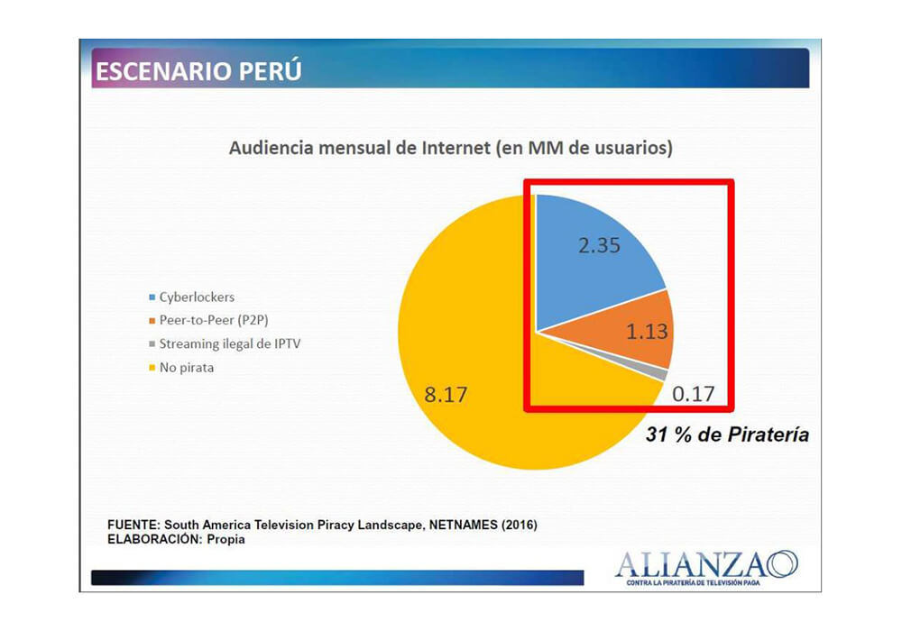 piracy in peru slows on cable grows on ott cable news rapid