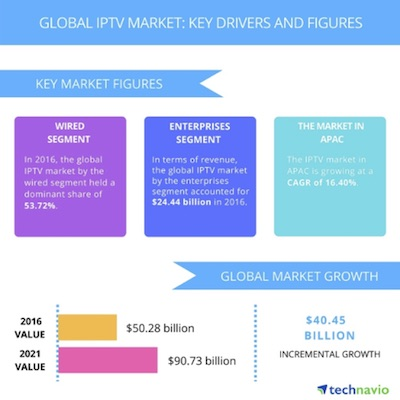 technavio 28july2017