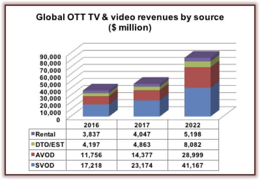 OTT TV and film revs rocketing to reach $83BN over next five