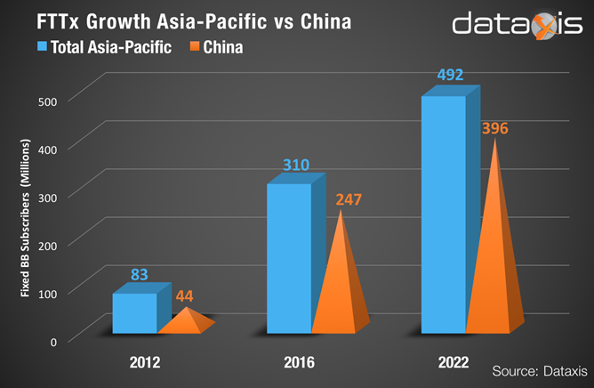 FTTx in Asia Pacific Dataxis report 25 Oct 2017