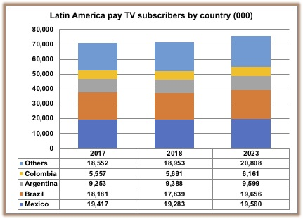 Latin American pay-TV market growth stalls | Media Analysis