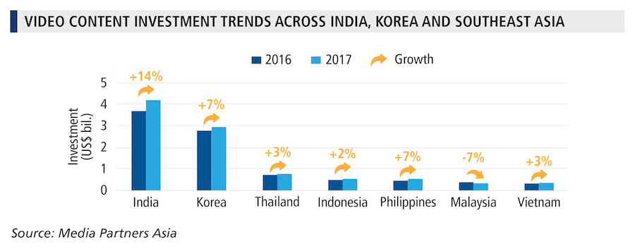 Video Content Investment Trends Across India Korea And Southeast Asia
