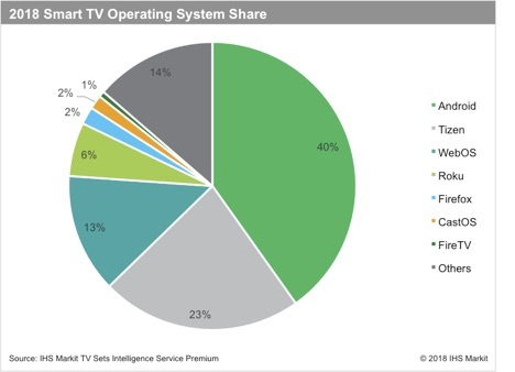 1bdd061fbf3 Smart TVs set to account for 70% of all TV sales by end of 2018