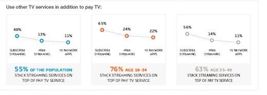 gfk cordcutting landscape 28Aug2018