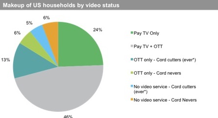 Rapid TV News - Third of US pay-TV households downsize packages