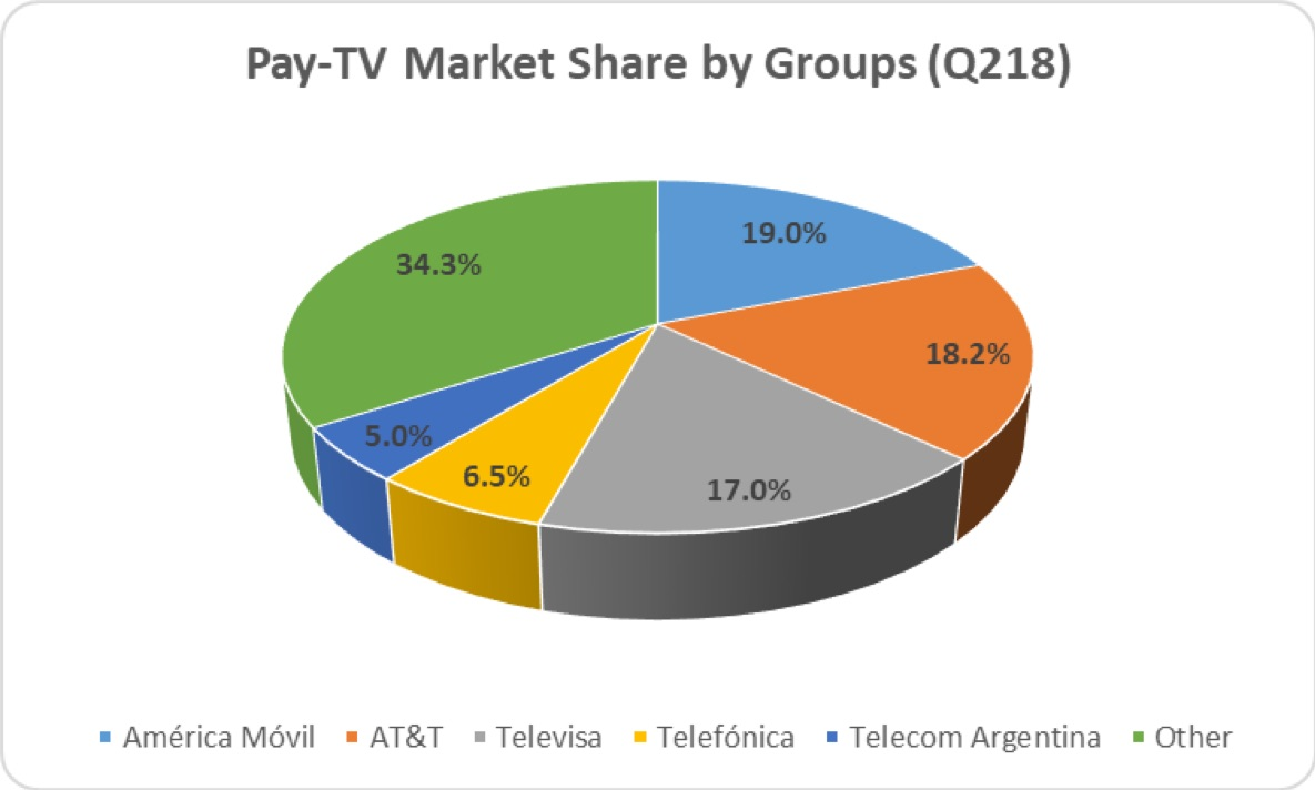 Dataxis PayTV 7Oct2018