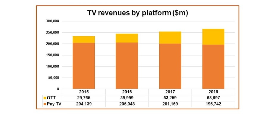 Global TV, OTT revenues to reach $265BN by end of year