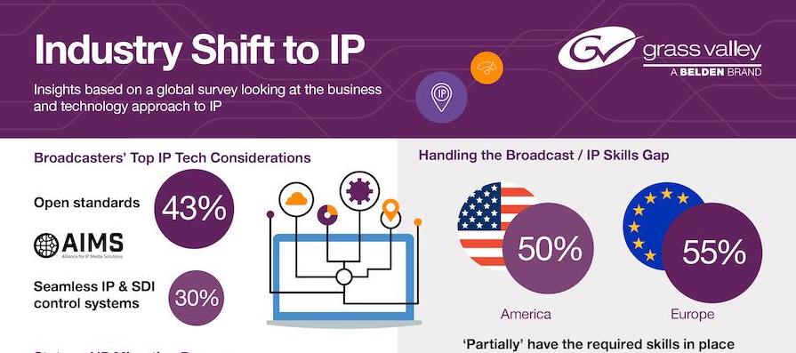 Grass Valley IP Barometer 2018 infographic2