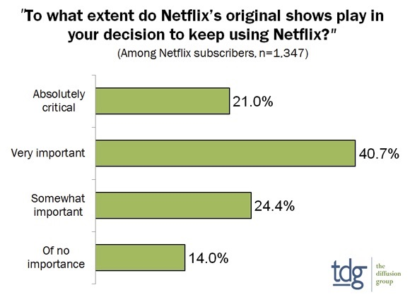 Amazon, Hulu and Netflix to triple original content spend by 2022
