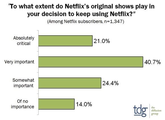 TDG: Netflix, Hulu & Amazon to Triple Original Content Spending