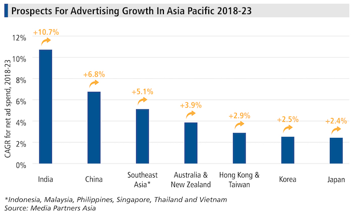 Prospects For Advertising Growth In Asia Pacific 2018 23