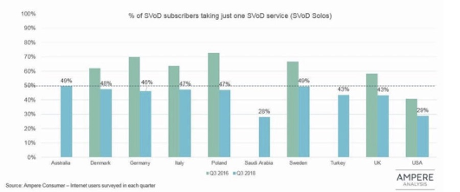 Stacking builds up as single SVOD service households decline