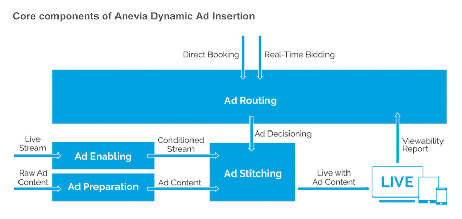 Anevia Dynamic Ad Insertion 31July2019
