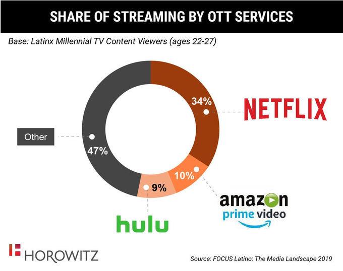 Latino millennials flock to Netflix   Ratings/Measurement