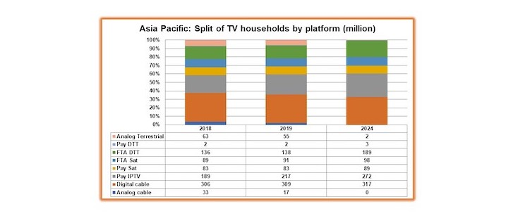 Asia Pacific pay TV 2019 Digital TV Research 11 March 19