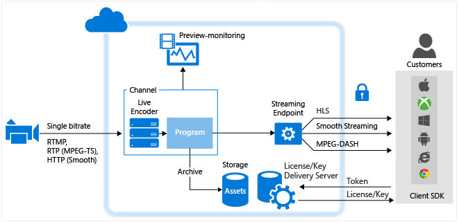 azure media services live streaming 17May2019