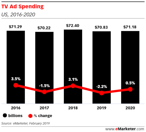 emarketer 15 may 2019