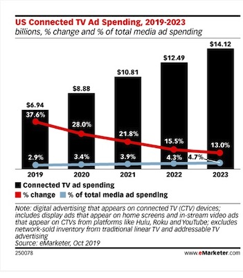 eMarketer 12Nov2019
