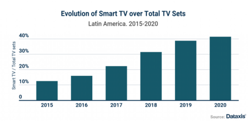 Dataxis Smart TV Over Total TV 10Aug2020