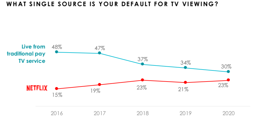Hub default VOD 27Aug2020