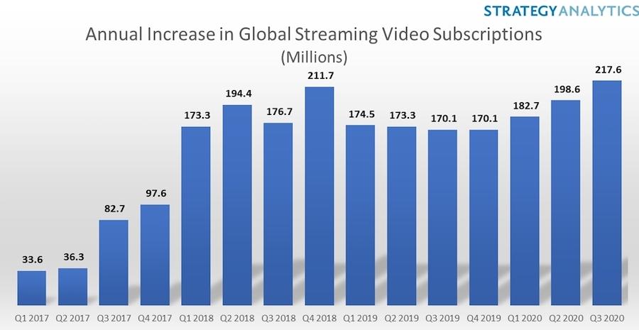 STratAnalytics Average increase in Global Streaming Video 16Dec2020