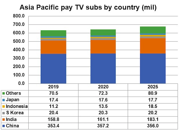 AsiaPac digTVres 23March2020