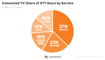 Comscore Share of OTT hours by Service 28March2020