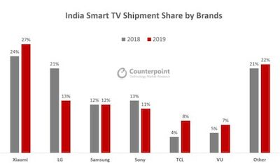 India Smart TV counterpoint 19March2020