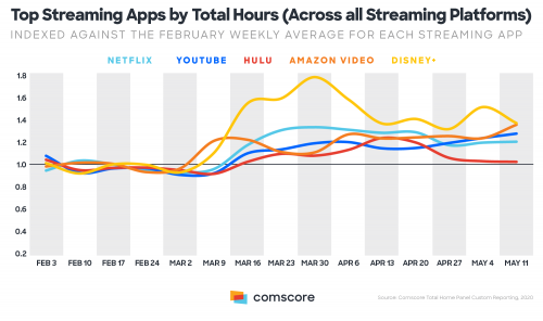 Top Streaming Apps by Total Hours 500x296