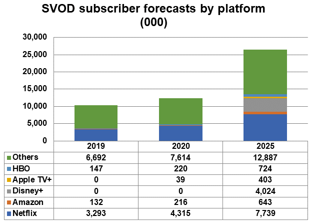 ee svod forecasts chart 14Sep2020