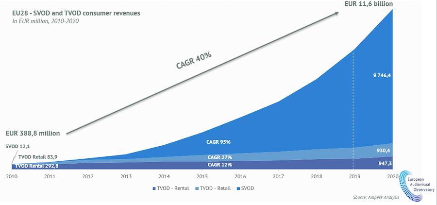 Euro VOD Market 10févr.2021