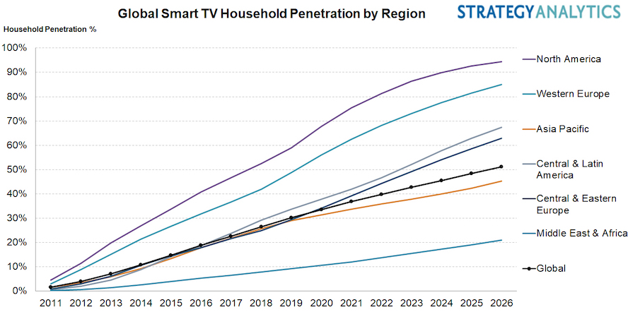 Global Smart TV Household 21July2021