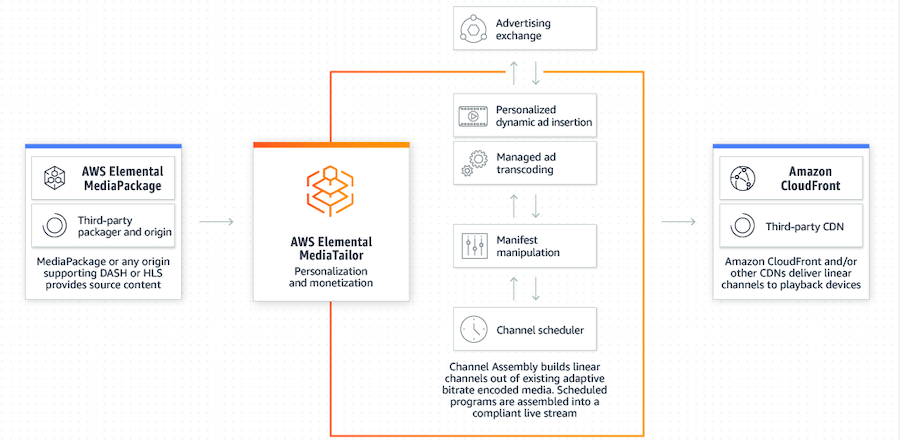 AWS Elemental MediaTailor 12March2021