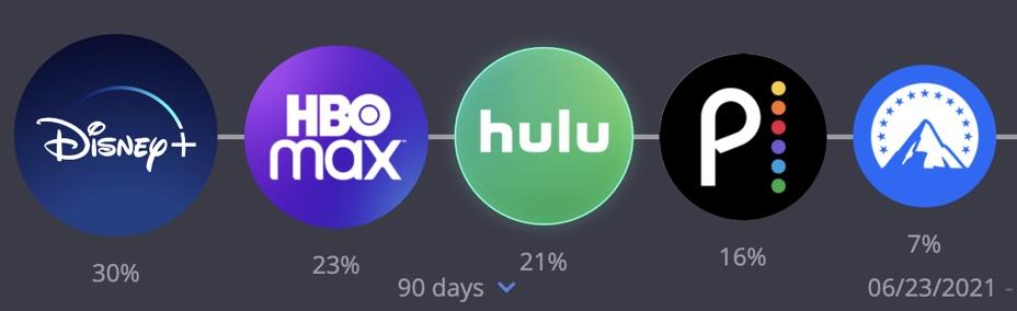 Disney+ beats off HBO Max, Hulu in social ad wars
