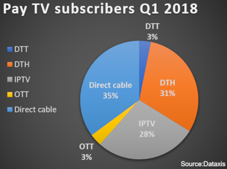 Dataxis Europe Pay TV subscribers Q1 2018