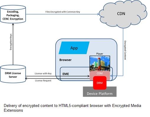 Securing OTT in a Multiscreen World | Guest Blogs | Blog