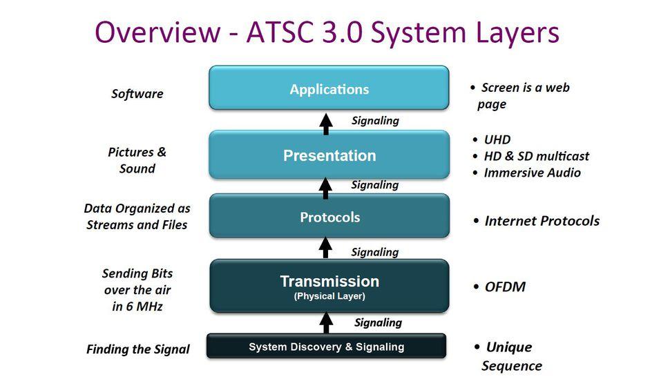 ATSC 3 0 pulls into the home stretch | Broadcast | News