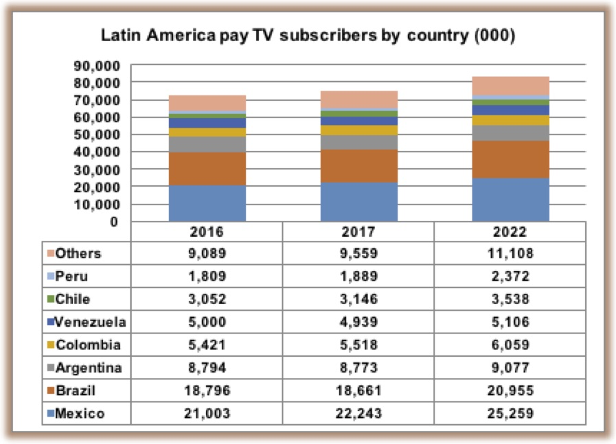 latam pay TV 20 March 2017