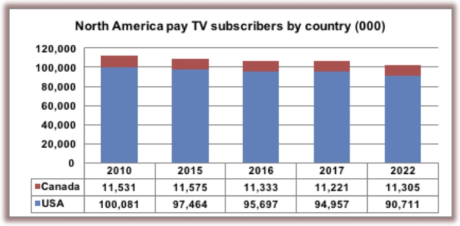 Digital tv penetration — photo 12